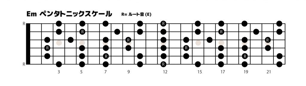 ギターの音楽理論、テクニックの学習 ペンタトニックスケールについての図解