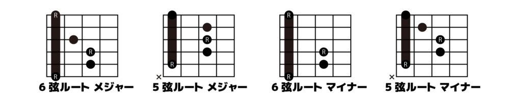 6弦、5弦ルートのトライアドコード