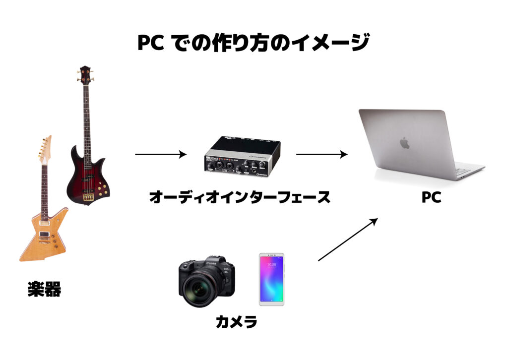 PCで弾いてみたを作るイメージ