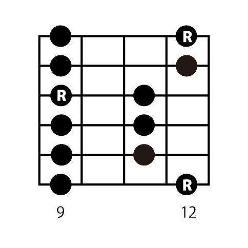 6弦ルートメジャーペンタトニックスケールのボックスポジション