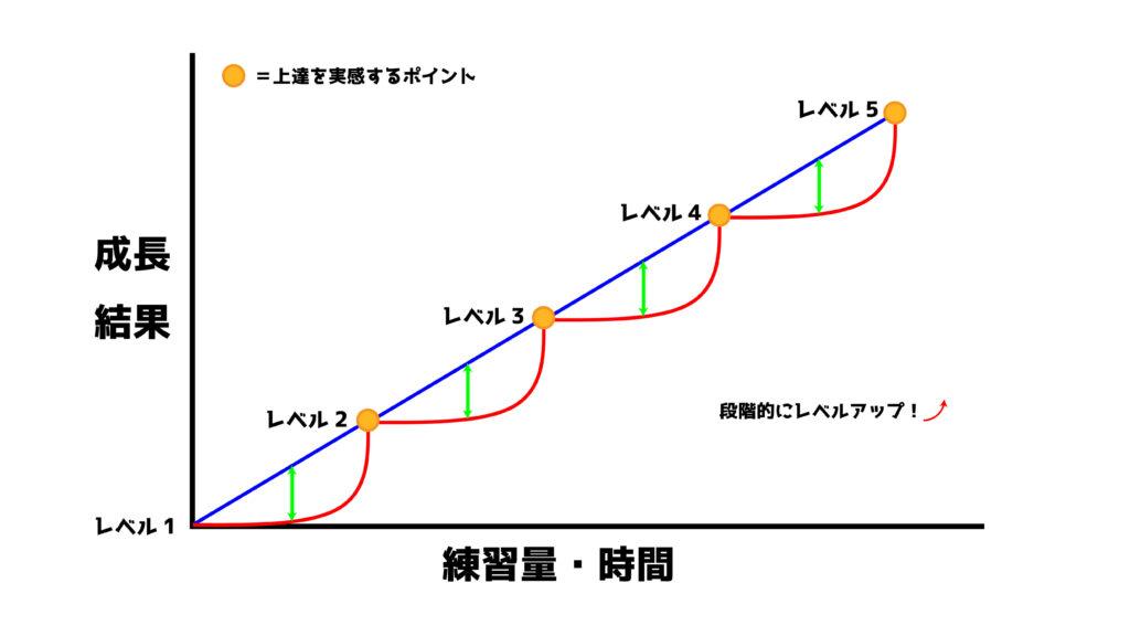 成長曲線の連続