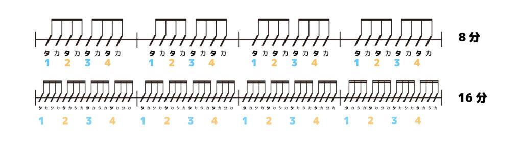 8分,16分のリズム譜
